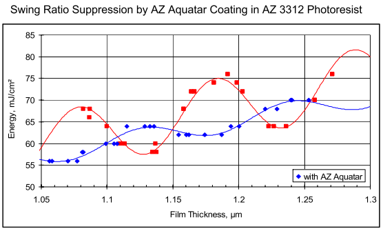 Aquatar Swing Curves