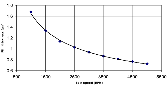 Typical Spin Curve